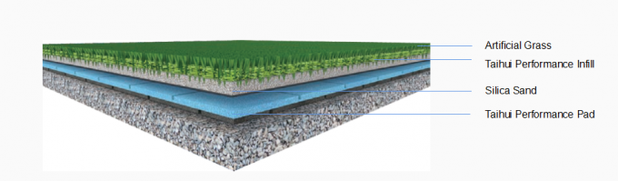 Closed Cell Foam Two Sides Grooved 10mm Artificial Turf Shock Pad 0
